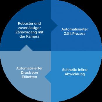 Vorteile der automatisierten Produktionslinie