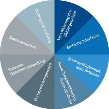 Vorteile einer digitalisierten Produktionslinie