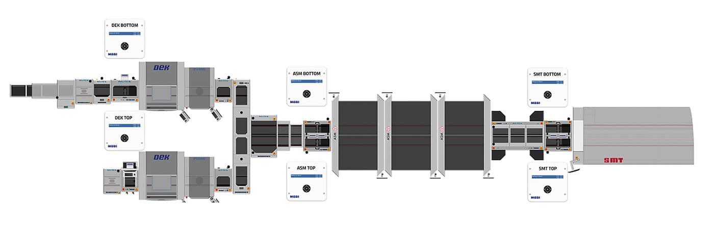 Produktionslinie mit MODI Technologie ibox